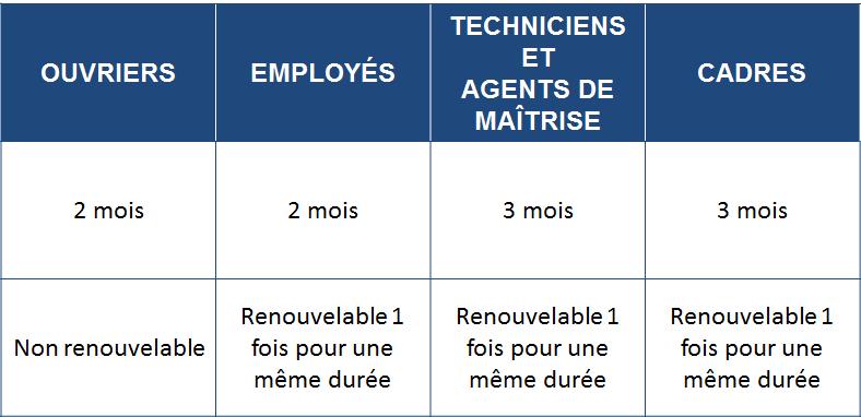 La Periode D Essai Dans Les Tp Fntp