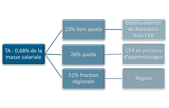 Repartition De La Taxe D Apprentissage Fntp