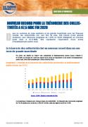Nouveau record pour la trésorerie des collectivités à 67,5 Md€ fin 2020